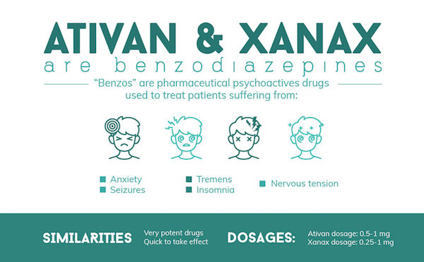 Xanax-and-Benzodiazepines